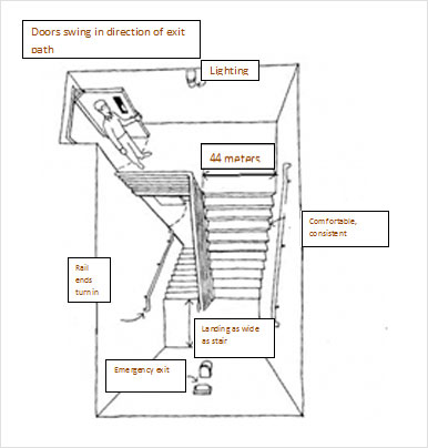 ... Are Connected To Platforms Such As Balconies And Terraces To Allow Easy  Exit. Diameter Of Spiral Fire Exit Stair Case Should Not Be Less Than  150cms.